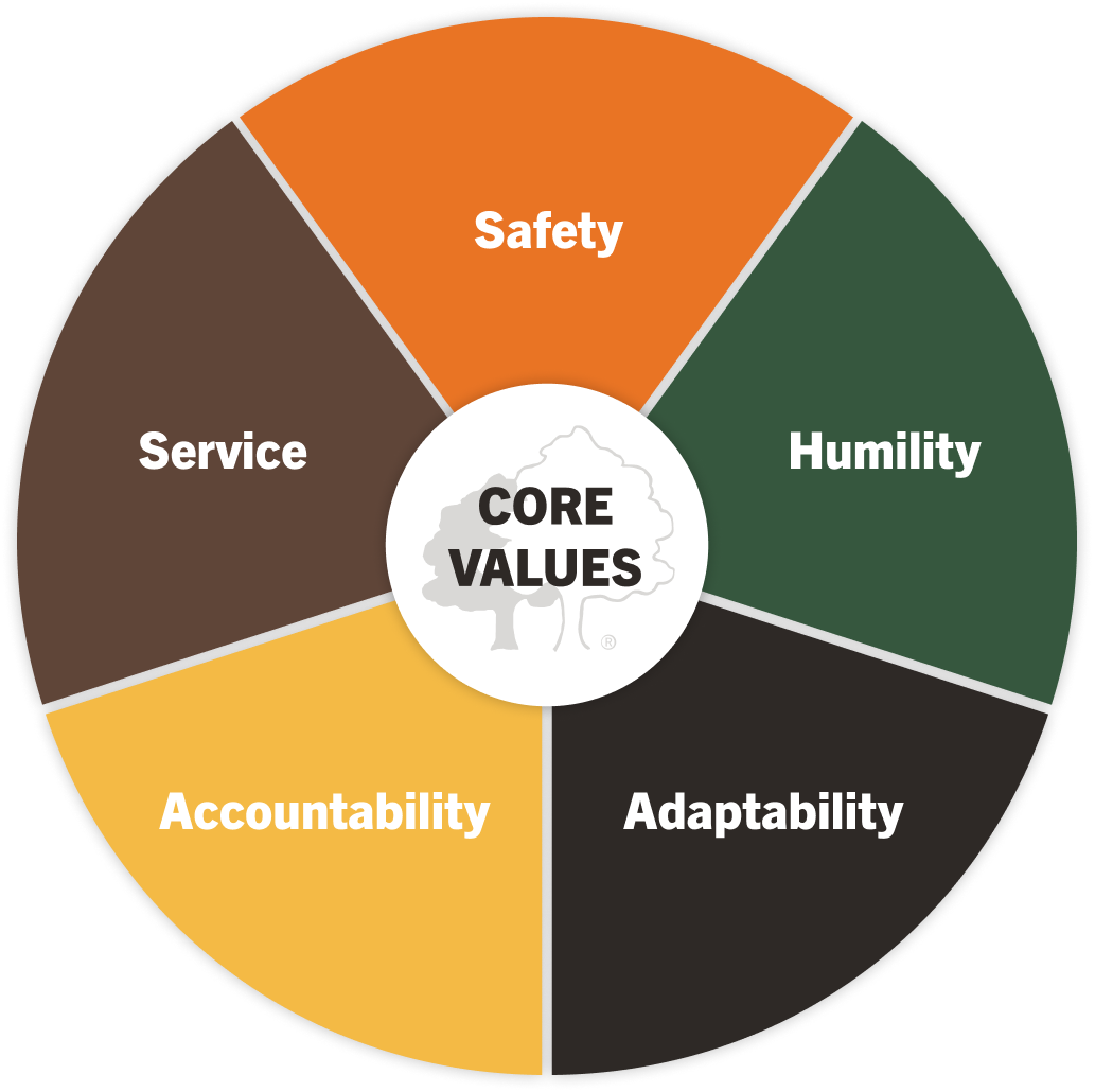 Integrity Tree Services core values