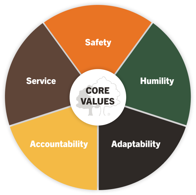 values of Integrity Tree Services